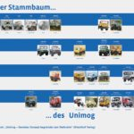 unimog compleanno