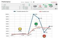 Geco 2.0 e la performance dell'Ufficio Manutenzione